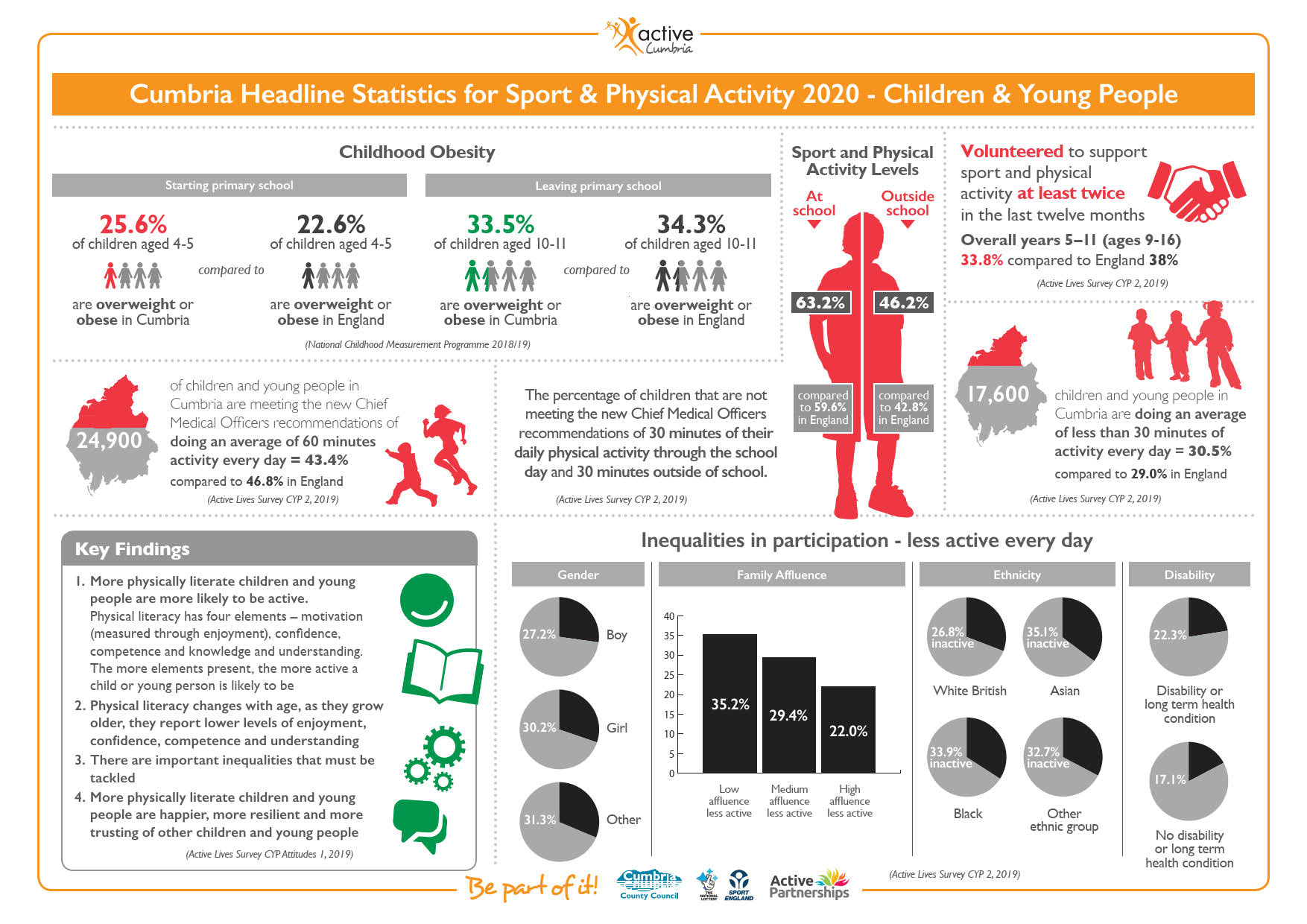 Cumbria Children & Young People Infographic - Sport & Physical Activity Statistics