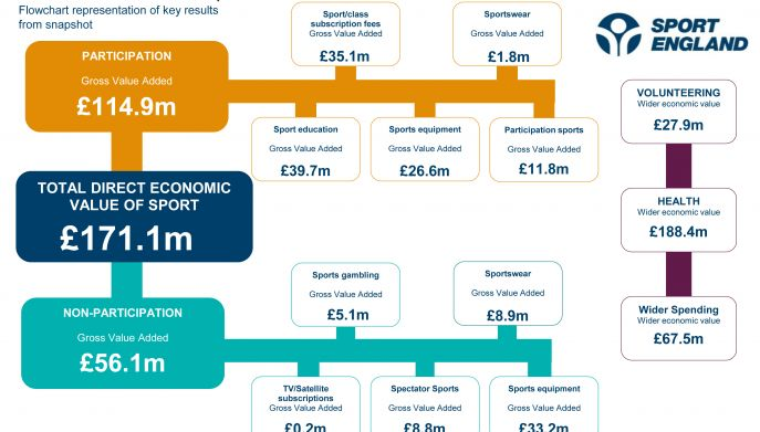 Economic value of sport in Cumbria snapshot for 2012